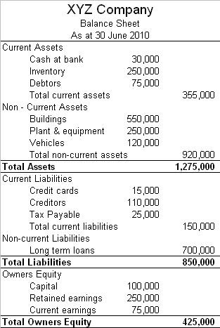 accounting balance sheet example. Balance Sheet example