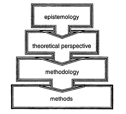 epistemology and knowledge Epistemology is the theory of knowledge and a core branch of philosophy that deals with limits, sources and methods of knowledge according to traditional.