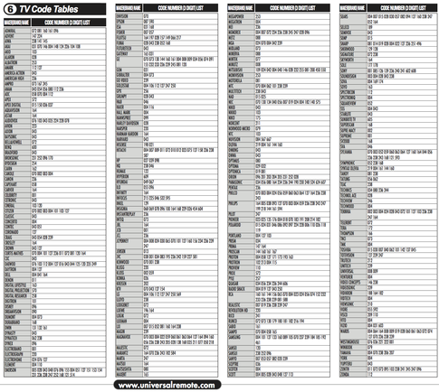 These codes can be used with various computer programmable remote controls, including models from Philips, Marantz, Universal Remote Control Inc., Logitech, RTI, Xantech and others. Samsung TV Functions Infrared Codes. This model contains a total of 32 IR codes.