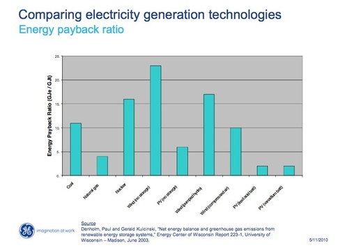 Wind Power Cuts CO2 Emissions On Close To 1:1 Basis