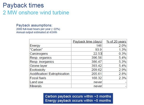 Wind turbines pay back environmental debts really fast